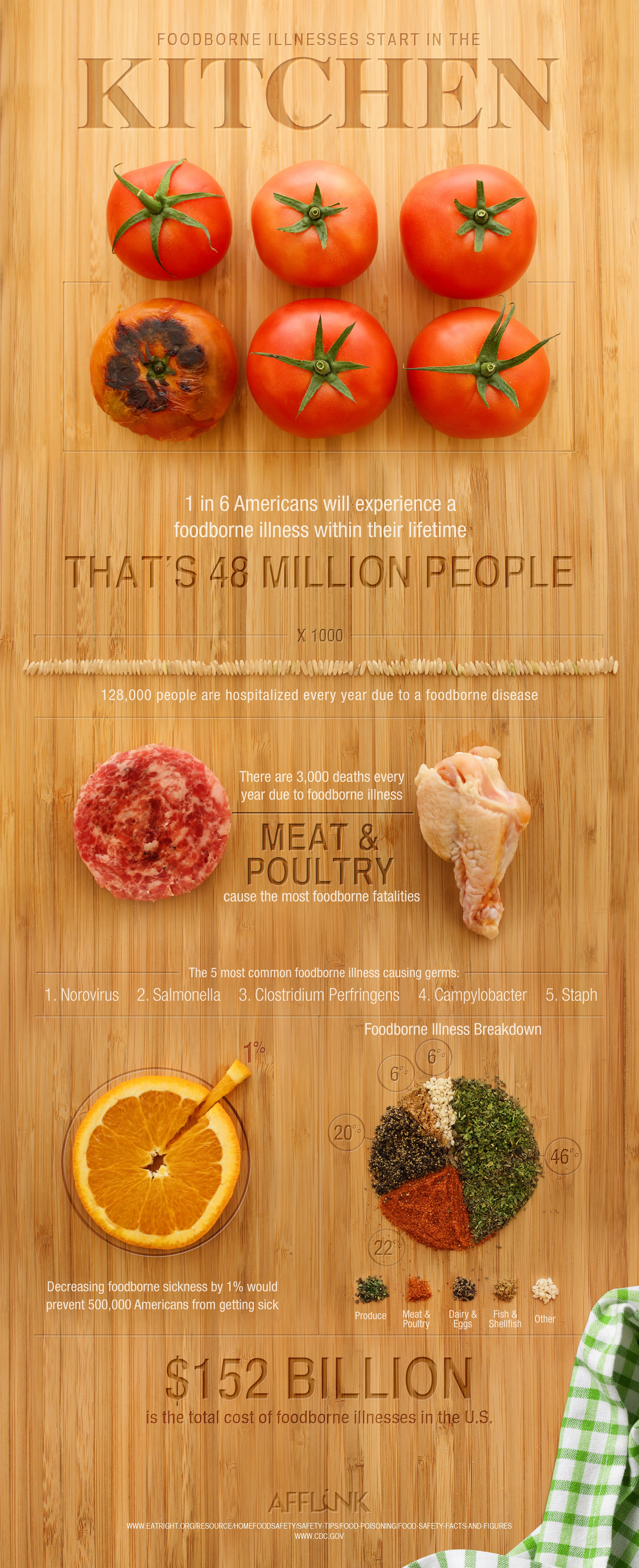 Foodborne-Illness-Starts-in-The-Kitchen.jpg