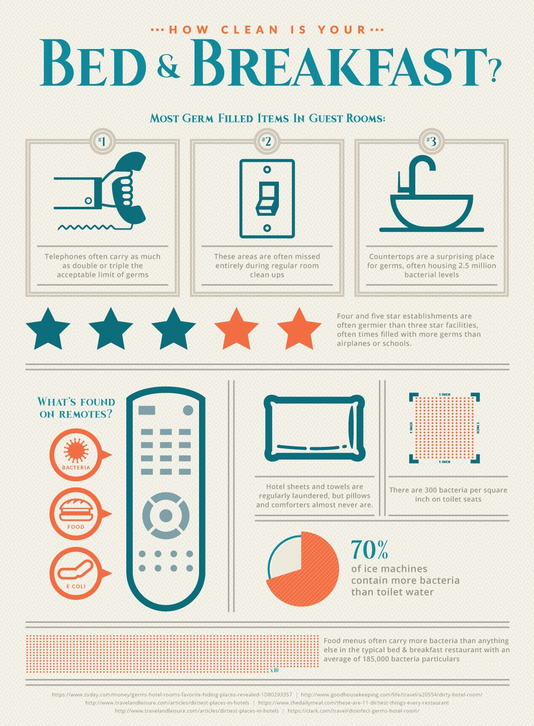 Bed and Breakfast Infographic.jpg
